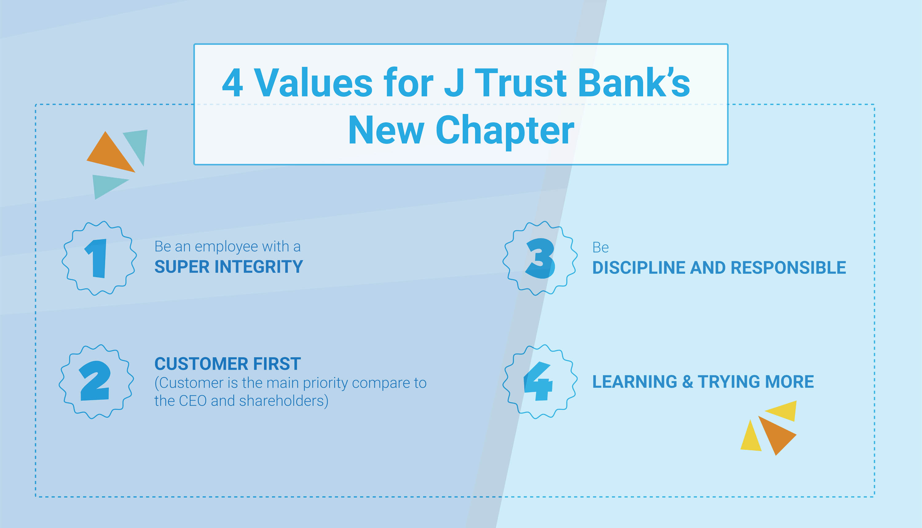 Super Integrity - Customer First - Discipline & Responsible - Learning & Trying More